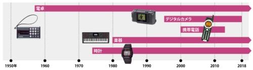 革新的な製品を生み出してきた<br /><small>●カシオ計算機の代表的な商品と事業の参入・撤退時期</small>