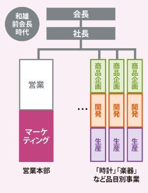 和宏社長は組織改革を進める<br /><small>●カシオ計算機の組織の変化</small>