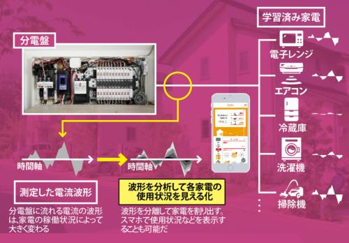 電流を分析し、稼働中の家電を割り出す<br />●家電分離の仕組み