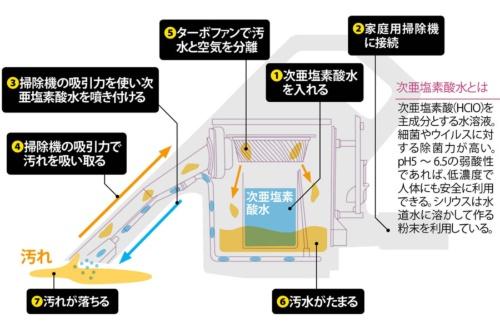 次亜塩素酸水を噴き付けて汚れを吸い取る<br />●掃除機用水洗いクリーナーヘッド「スイトル」の仕組み