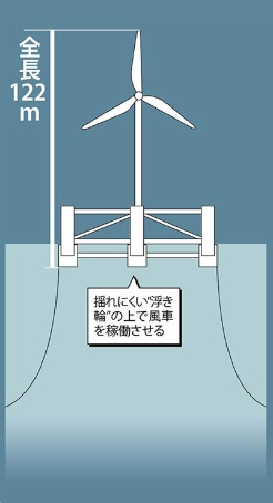 <span>安定感のある浮き輪を目指す<br />●福島洋上風力コンソーシアムのセミサブ型</span>