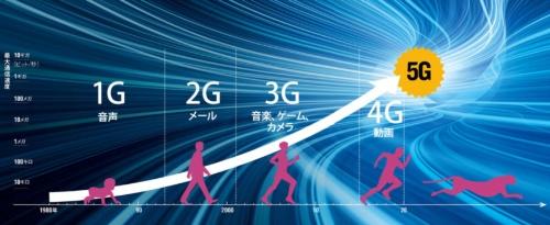 およそ10年ごとに移動通信は大きく進化してきた<br />●移動通信システムと主な用途の変遷