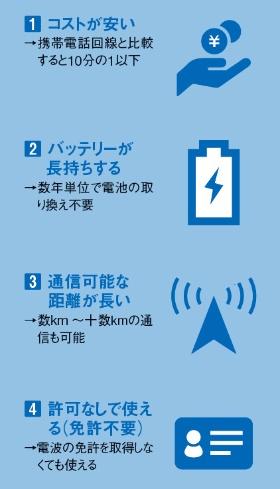 簡単で安くて長持ち、長距離通信も<br /><span>●IoTにLPWAを使う4つのメリット</span>