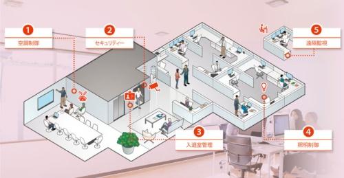"""<span class=""""pink1gyo"""">オフィスのあらゆる場所でIoTのメリットが生まれる</br>●内田洋行の「UCHIDA IoT MODEL」</span>"""