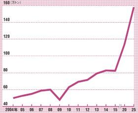 2025年に需要は倍増する<br/><span>●マグネシウムの需要予測</span>