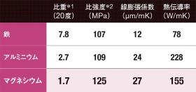 実用金属で最軽量<span>●金属の性能比較</span>