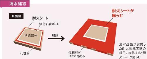 耐火シートの厚さが20倍に膨らむ<br/>●スリム耐火ウッドの概要(縮尺はイメージ)