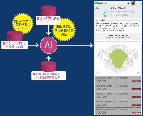 需給に応じて価格を柔軟に変える<br/>●図1:観戦チケットの価格を決める要素(左図)<br/>●列ごとに異なる価格(右図)