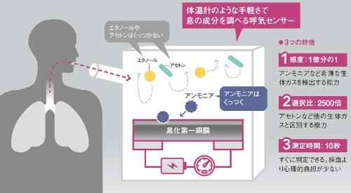 呼気中の微量成分を検出<br />●富士通研究所の携帯型呼気センサーの概要