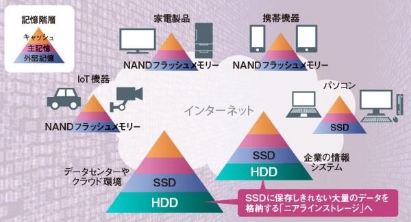 HDDは記憶階層の一番下に<br />●図1 インターネットに接続する機器の外部記憶装置