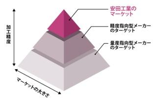 """<span class=""""title-b"""">高い加工精度を求める顧客を開拓し成長</span><br />●安田工業の社是「最大より最高」を表すピラミッド"""