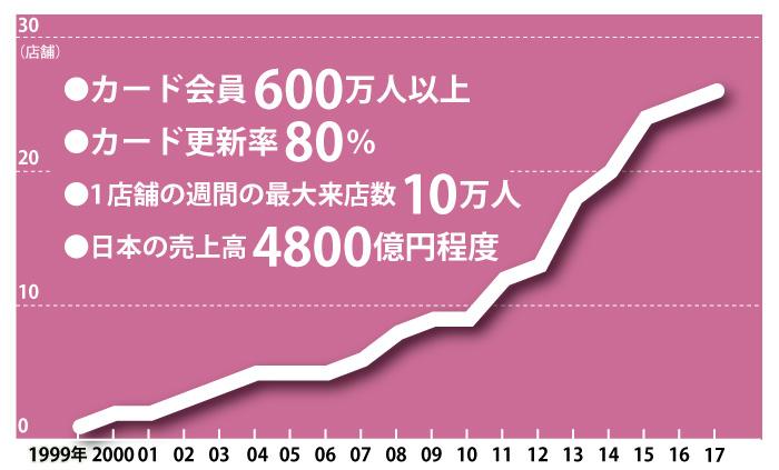 https://cdn-business.nikkei.com/atcl/NBD/15/022600032/112600015/g1.jpg