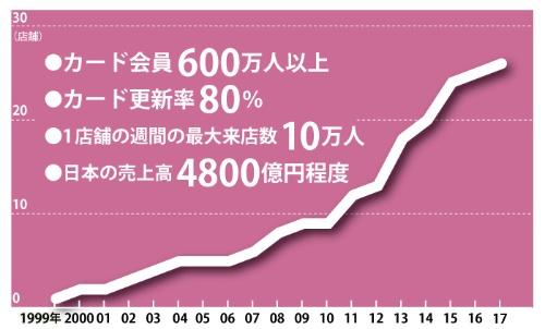 店を閉鎖したことがない<br /><span>●コストコの日本での店舗数の推移</span>