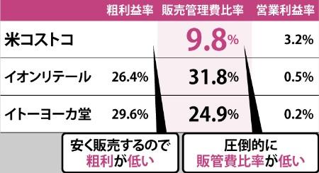 低価格で販売し、販管費は削っている<br /><span>●米コストコと日本の小売りの経営数値の比較</span>