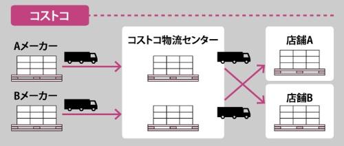 "<span class=""fontBold""><span class=""wf"">コストコは自社のセンターで物流を完結。パレットのまま店舗に運び余計なコストがかからない</span></span>"
