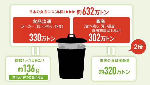 日本人の「もったいない精神」どこへ?<br /> <span>●国内で食べられるのに廃棄されている食品の規模</span>