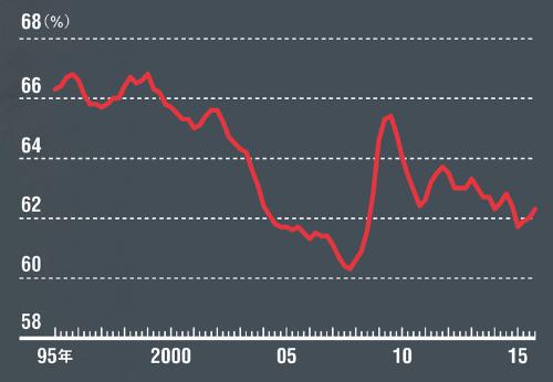 労働への分配は大きく拡大していない<br /> <span>●国民所得統計ベースの労働分配率</span>