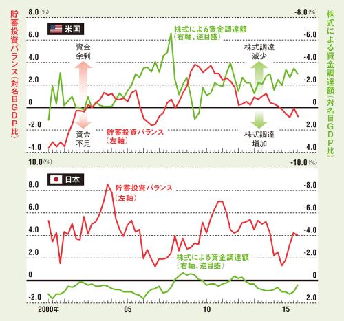 日本企業の株主還元はまだ米国企業に見劣りする<br /> <span>●日米企業の貯蓄投資バランスと調達額</span>