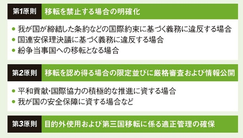 防衛装備移転三原則の要点<br /><small>●一定の条件を満たせば輸出が可能に</small>