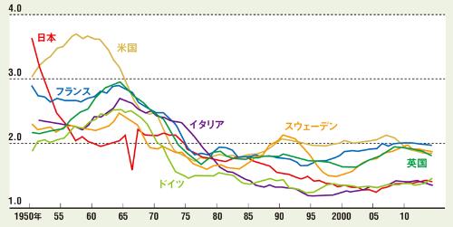 先進国は軒並み出生率が減少<br /> <span>●主な先進国の合計特殊出生率の推移</span>