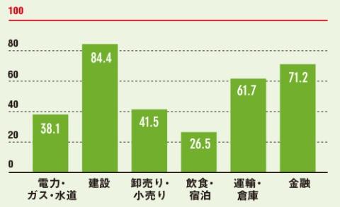 "<span class=""img-titl"">日本のサービス業の生産性は低い</span><br />●米国を100として比較した、労働者1人当たりが生む付加価値"