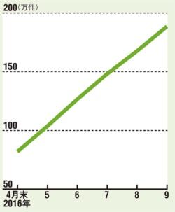 拡大を始めた新電力<br/>●新電力への契約切り替え件数の推移