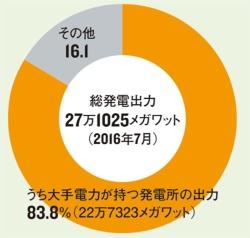大手電力会社の比率は8割超<br/>●電気事業者ごとの発電出力の割合