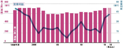 売り上げ、利益ともに上向いてきた<br />●モスフードサービスの業績推移