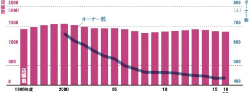 オーナー数が急速に減少、店舗数は1400を下回る<br />●モスバーガーの国内店舗数とFCオーナー数