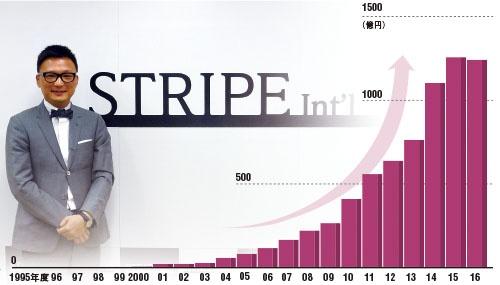 リーマンショック後に急成長している<br /><small>●ストライプインターナショナルの売上高</small>