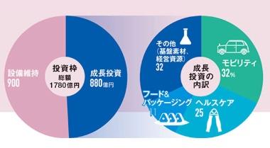 ●2014 ~ 16年度の投資枠と成長投資の内訳