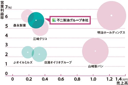 BtoC企業並みの高い利益率<br />●取引先、同業他社との比較