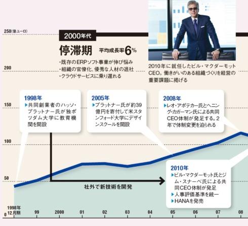 再び成長軌道へ<br>●APの売上高推移と主な出来事