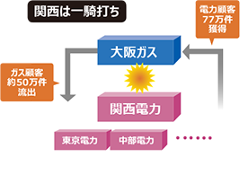 エネルギー自由化で競争激化<br /><span>●大阪ガスと関連業界の勢力図