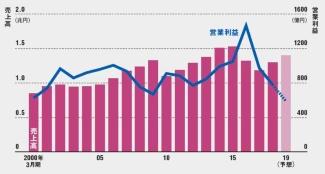 乱戦で利益水準は伸び悩む<br /><span>●大阪ガスの業績推移</span>