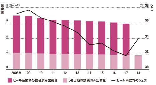 キリンビールのシェアは低下し続けていたが、18年上期は上昇に転じた<br /><small/>●ビール系飲料の課税済み出荷量とキリンビールのシェアの推移</small>