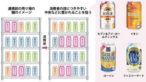 大手小売りと連携し、売り場での存在感を高める<br /><small/>●キリンビール製のPB商品や共同開発品と売り場で想定される変化</small>
