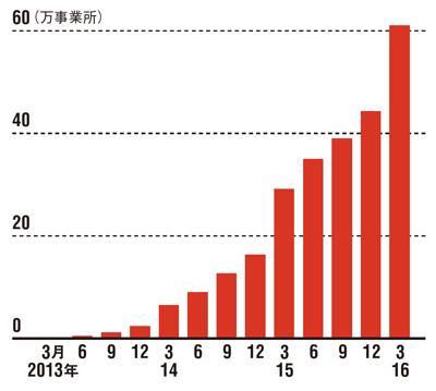 中小企業を取り込み成長<br />●freeeのユーザー数推移