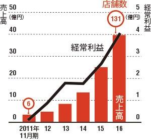 着実に店数を増やしてきた<br />●串カツ田中の業績と店舗数