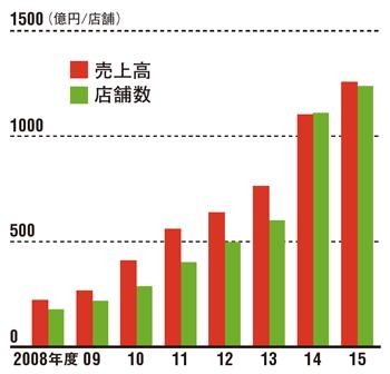 売上高は右肩上がり<br />●ストライプインターナショナルの売上高と店舗数の推移