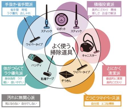 手間は省きたいけど、手抜きとは思われたくない女心<br/><span>●よく使う掃除用具を基準に掃除に対する消費者の姿勢を分類</span>