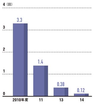 自工程完結で仕事のやり直しを減らす<br />●再発防止の1案件当たりの平均やり直し回数