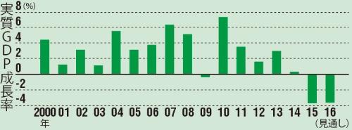 GDPは2年連続マイナス成長に<br/>●実質GDP成長率の推移
