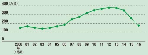 販売台数は2007年レベルに後退<br/>●自動車販売台数の推移