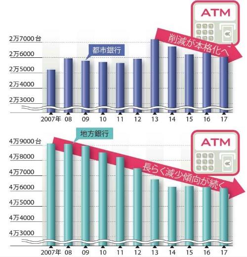 銀行ATMは減少の時代へ<br /><span>●ATMの設置台数の推移</span>