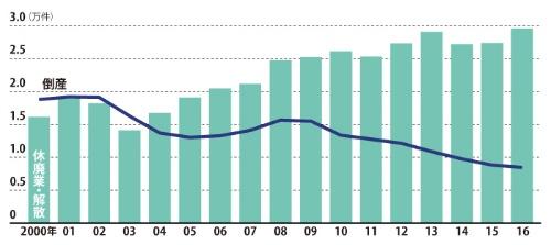 倒産は減っているが、休廃業・解散が増えている<br /><span>●中堅・中小企業の休廃業・解散と倒産件数の推移</span>