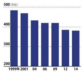 毎年減少を続けている<br /><span>●中堅・中小企業数の推移</span>