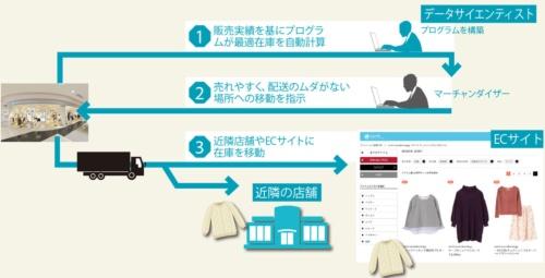 欠品と過剰在庫を減らす<br><small>●ストライプインターナショナルの店舗における在庫管理の一例</small>