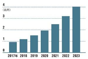 通信方法の拡大でIoTの活用が広がる<br /> <span>●国内IoT市場規模の予測</span>