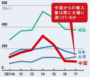 中国の対米輸出量は、日本を下回る<br />●米国の国・地域別鉄鋼輸入量の推移